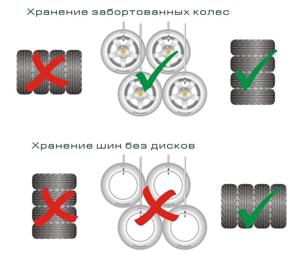 хранение шин в перми